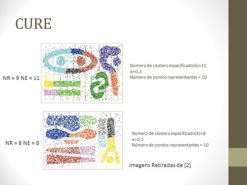 CURE NR = 9 NE = 11 NR = 8 NE = 8 Imagens Retiradas de [2]
